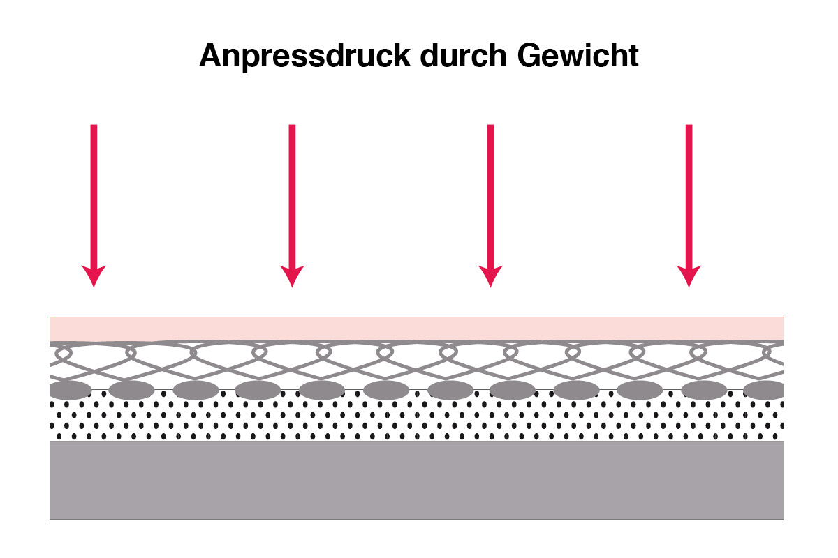 Grafik einer Frotteepolsterung mit Anpressdruck