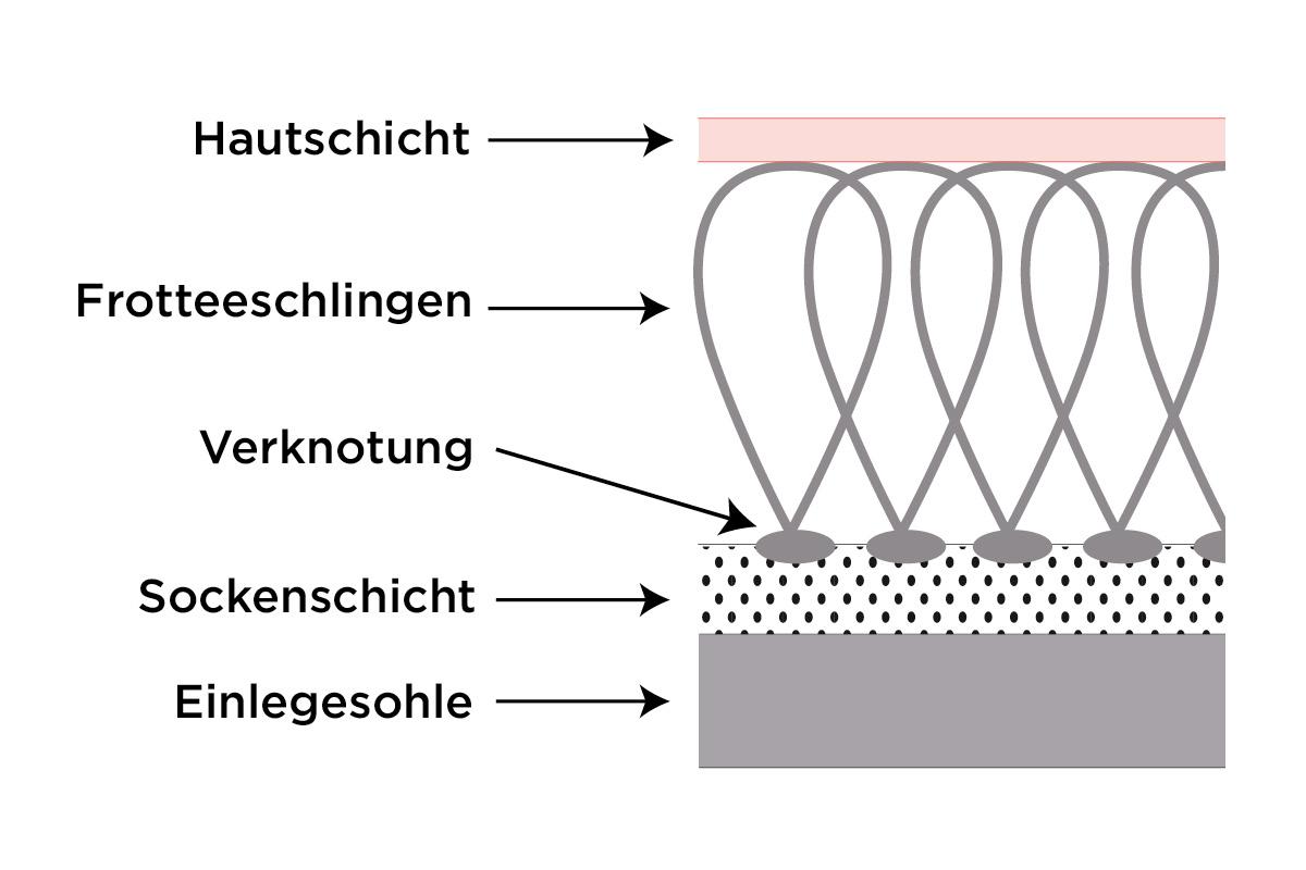 Grafik einer Frotteepolsterung im Querschnitt