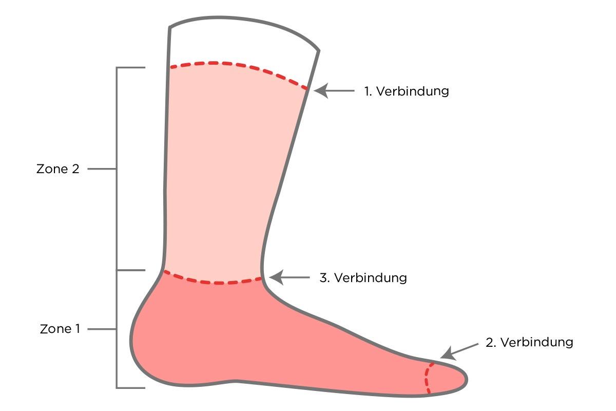 Die dritte Verbindungsnaht bei der Wrightsock befindet sich zwischen den beiden Sockenzonen